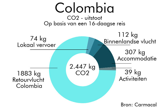 Colombia co2 uitstoot